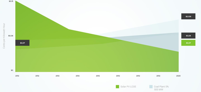 chart01